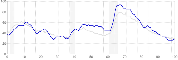 South Carolina monthly unemployment rate chart from 1990 to July 2019